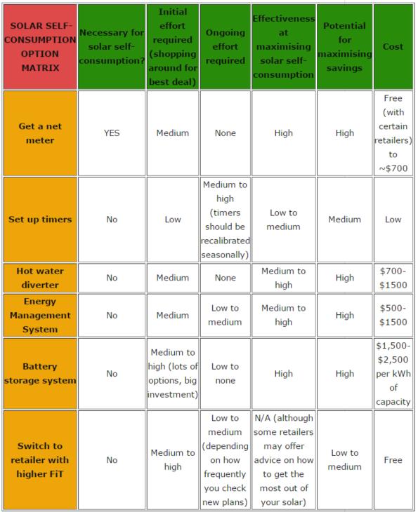 Solar self consumption comparison matrix