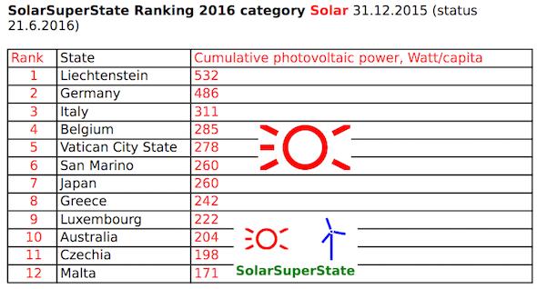 Solar super state ranking