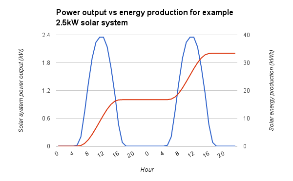 Solar system power output vs energy production