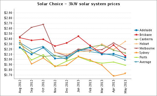 3kW solar system prices May 2013