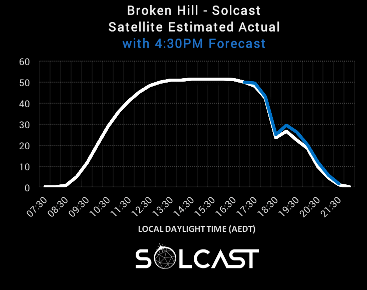 Solcast 2