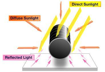 Single-axis tubular solar technology - getenergysmartnow.com