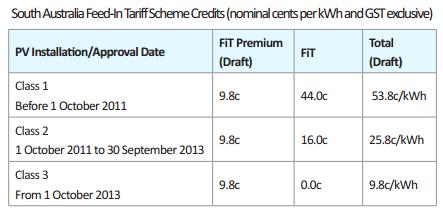 South Australia Feed-in Tariff 2013 rates