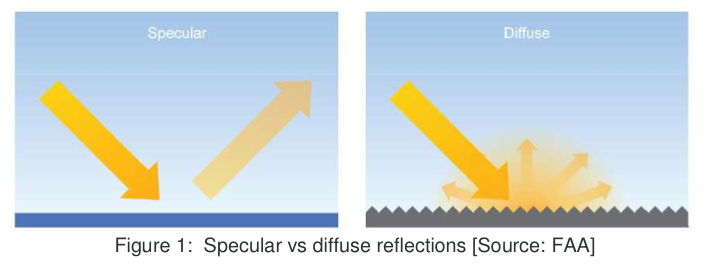 Specular vs diffuse reflection
