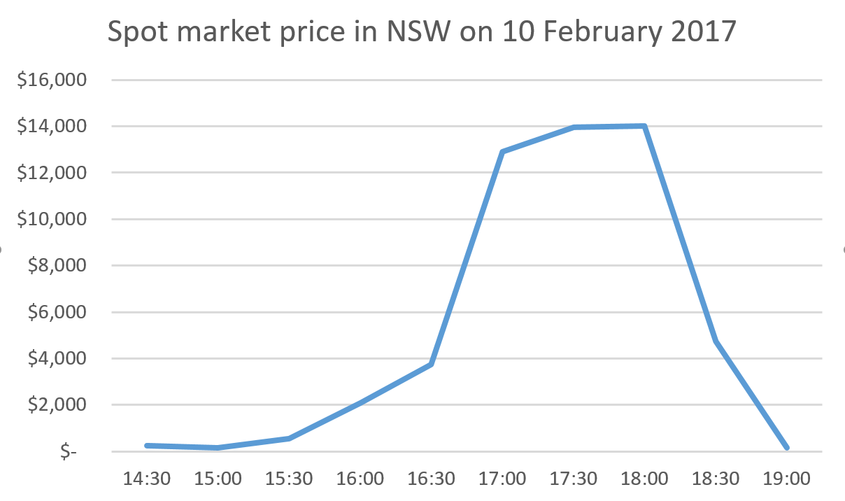 Spot market price NSW 10 Feb 2017