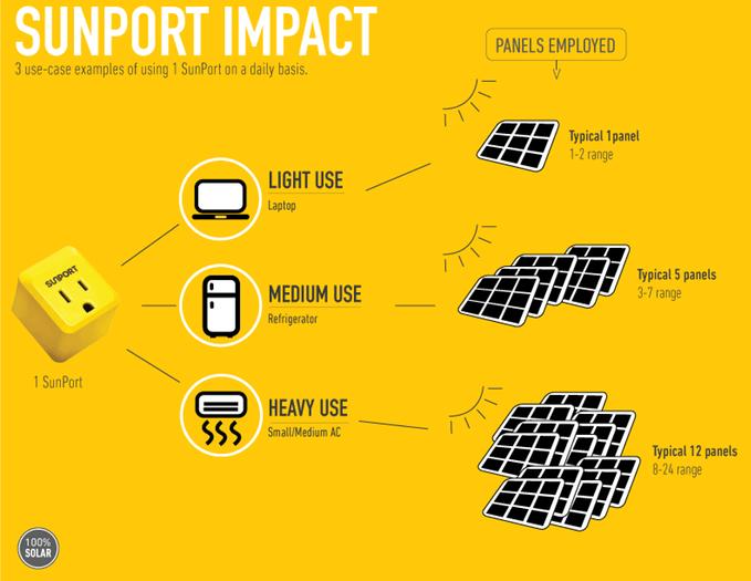 SunPort Impact