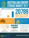 Battery market 2017