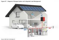 SMA Smart Home Energy
