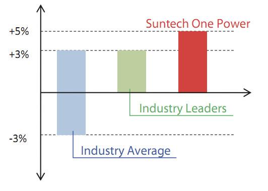 Suntech panels positive power tolerance comparison