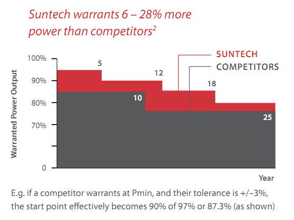 Suntech panels vs competitors warranty