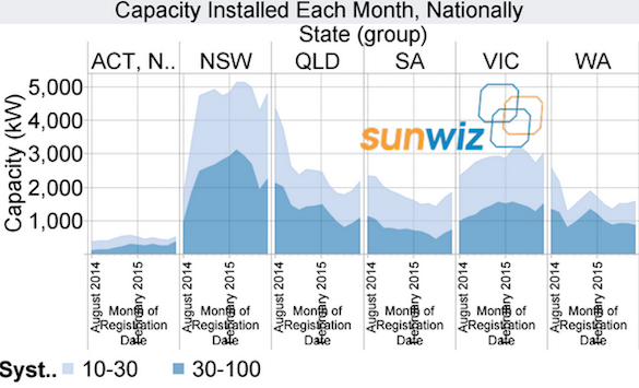Sunwiz capacity installed by state