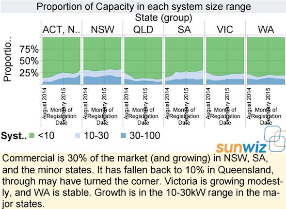 Sunwiz capacity installed size