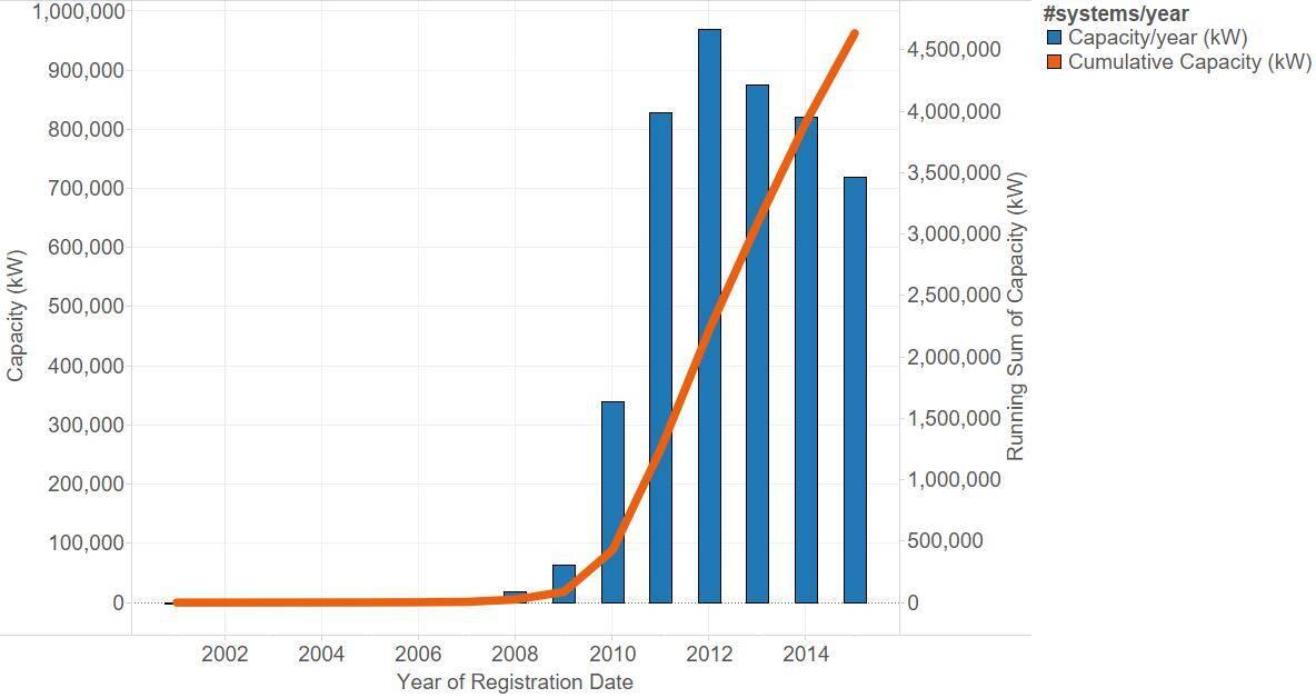 Sunwiz installed capacity per year