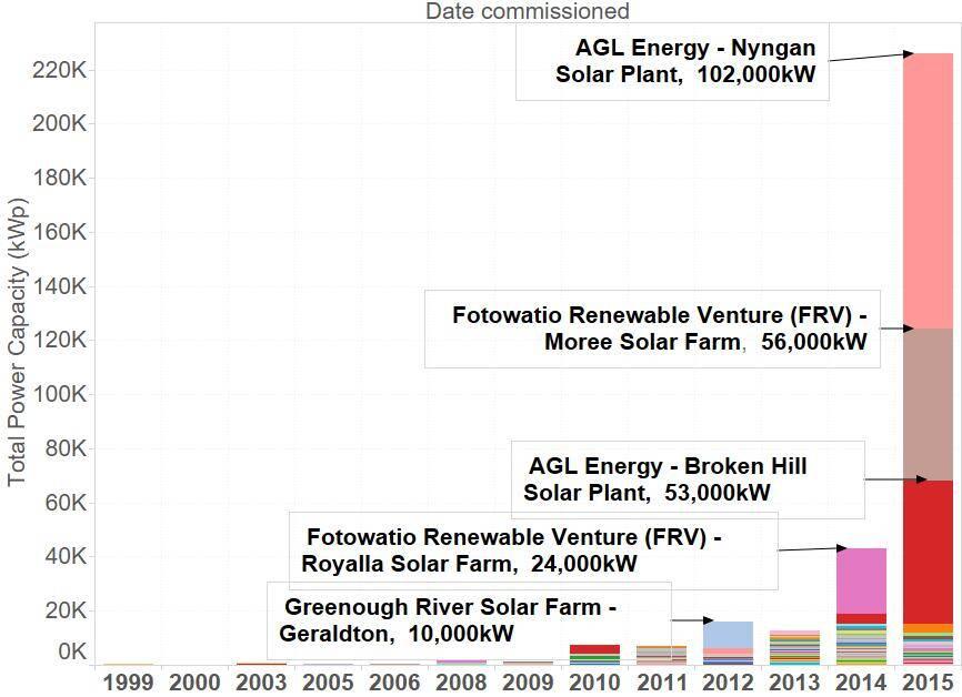 Sunwiz large-scale solar installations per year