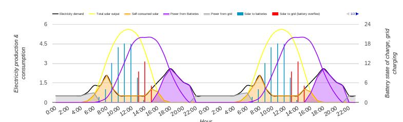 Sydney 10kW solar 20kWh storage 25kWh consumption double peak 1