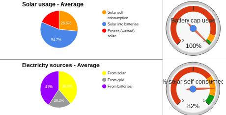 Sydney 10kW solar 20kWh storage 25kWh consumption double peak consumption
