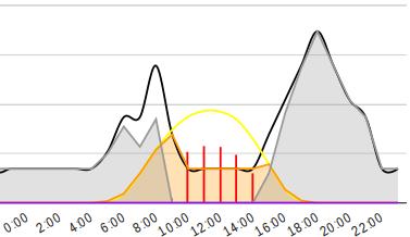 Sydney 2kW solar 20kW consumption double hump