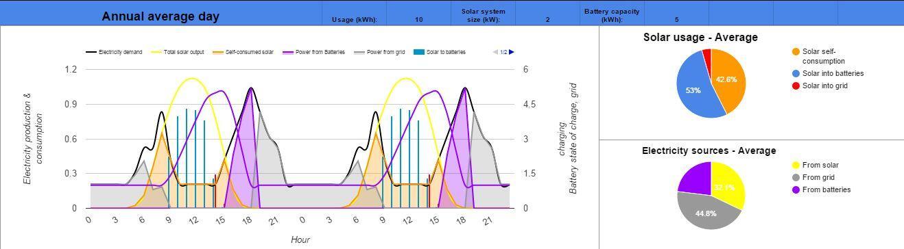 Sydney 2kW solar 5kWh storage example