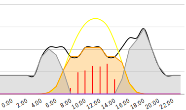 Sydney 3kW solar 20kWh consumption day focus