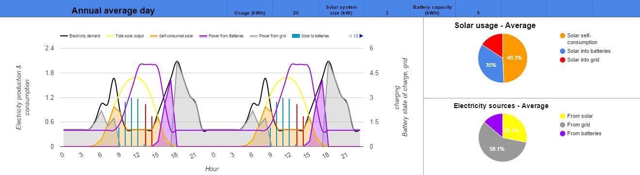 Sydney 3kW solar 5kWh storage