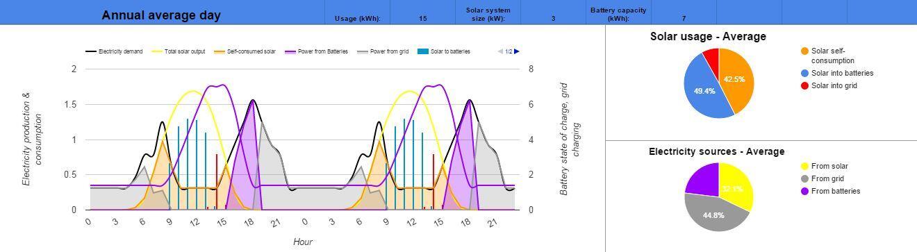 Sydney 3kW solar 7kWh storage