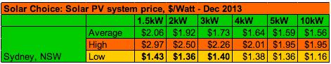Sydney Solar PV System Prices Per Watt Dec 2013