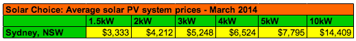 Sydney Solar System Prices Averages March 2014