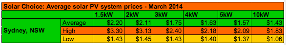 Sydney Solar system prices per Watt March 2014