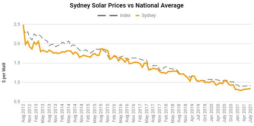 Sydney average solar panel prices from Aug 2012 to July 2021