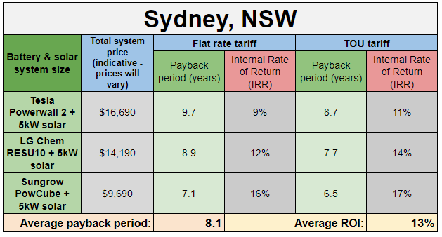 solar panels sydney payback period table