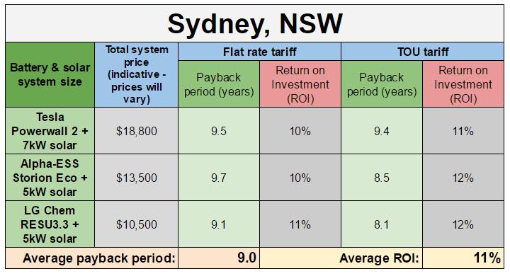 Sydney battery payback estimates updated