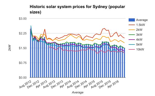 Sydney historic solar system prices