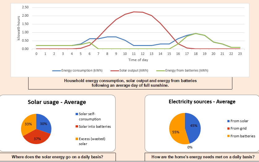 Sydney low usage basic self-sufficiency charts