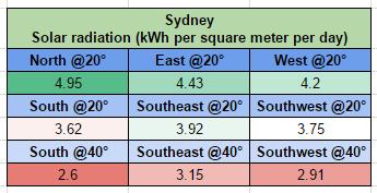 Sydney solar output comparison