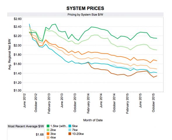 System price trends Sunwiz