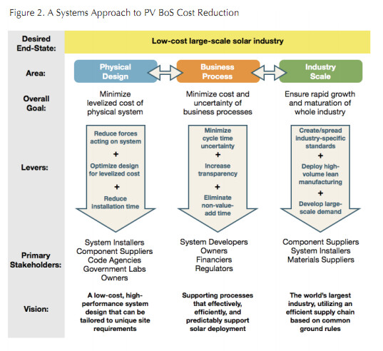 A systems approach to photovoltaic system Balance of System Cost reduction