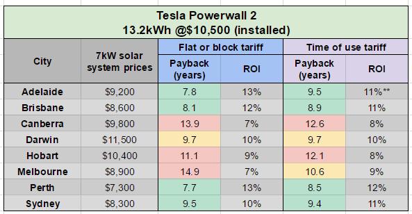 Tesla Powerwall 2 paybacks table