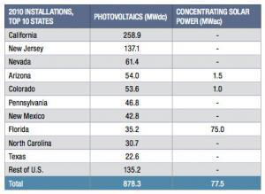 Solar power (photovoltaic and concentrating solar) capacity installed in US states in 2010
