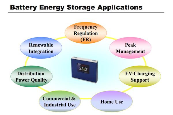 Toshiba battery energy storage applications