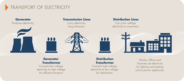 transmission of electricity on the grid