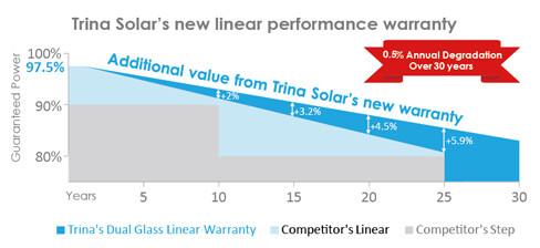 Trina DuoMax warranty