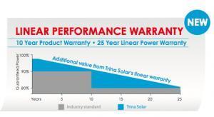Trina Honey Solar Panel Warranty