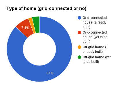 Type of home grid-connect or no