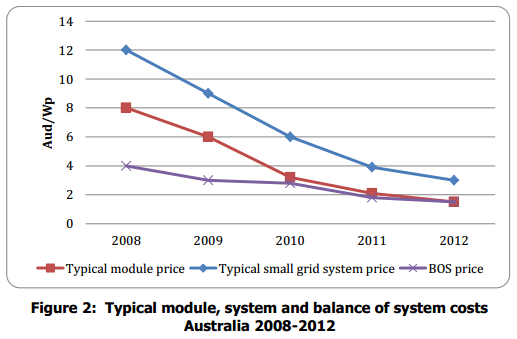 Typical solar module BoS and installation prices