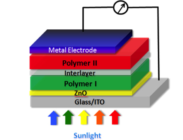 UCLA plastic solar cell structure
