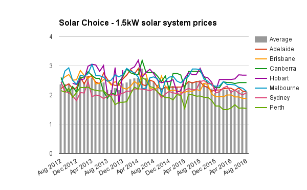 UPDATED 1-5kW solar system prices Aug 2016