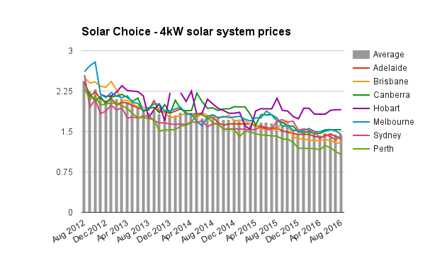 UPDATED 4kW solar system prices Aug 2016