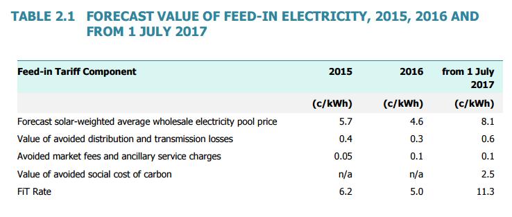 Victoria solar feed-in tariff