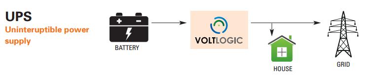 VoltLogic UPS