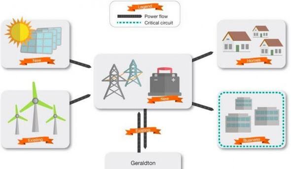 WA microgrid
